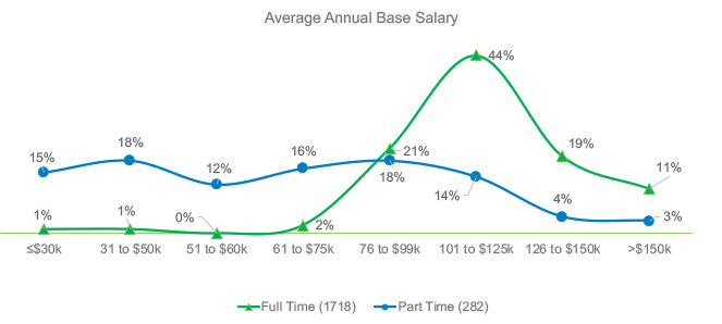 Average Annual Base Salary