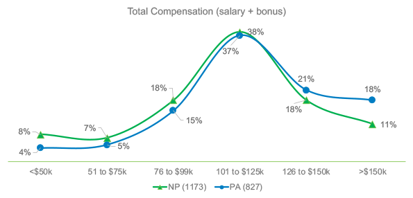 Total  Compensation -  salary & bonus