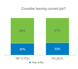 Are you considering leaving your current job?